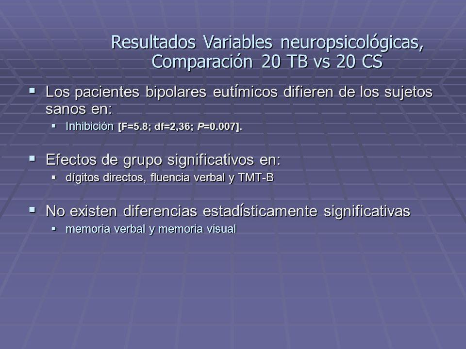 Los pacientes bipolares eut í micos difieren de los sujetos sanos en: Los pacientes bipolares eut í micos difieren de los sujetos sanos en: Inhibición [F=5.8; df=2,36; P=0.007].