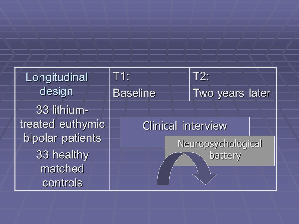 T1:BaselineT2: Two years later 33 lithium- treated euthymic bipolar patients 33 healthy matched controls Clinical interview Neuropsychological battery
