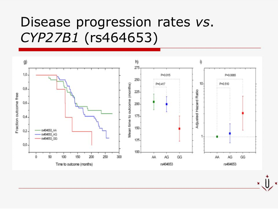 Disease progression rates vs. CYP27B1 (rs464653)