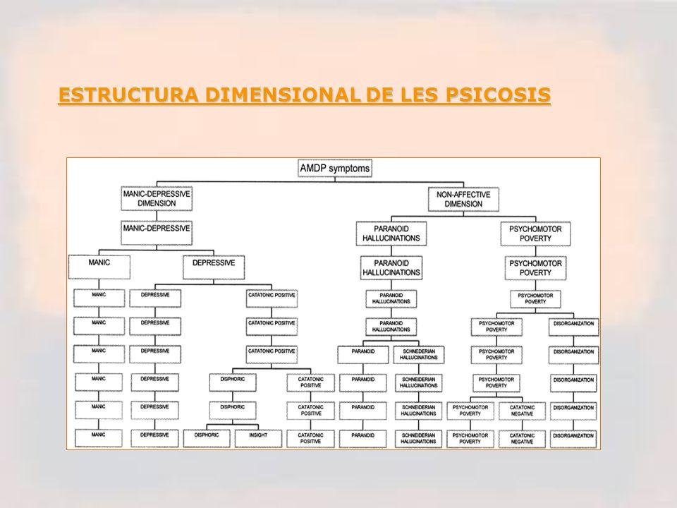 ESTRUCTURA DIMENSIONAL DE LES PSICOSIS