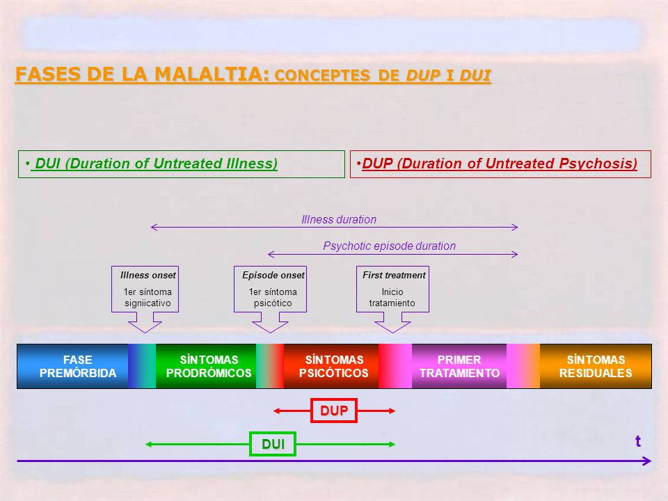 FASES DE LA MALALTIA: CONCEPTES DE DUP I DUI FASE PREMÓRBIDA SÍNTOMAS PRODRÓMICOS SÍNTOMAS PSICÓTICOS PRIMER TRATAMIENTO SÍNTOMAS RESIDUALES Illness onset 1er síntoma signiicativo Episode onset 1er síntoma psicótico First treatment Inicio tratamiento t DUP DUI DUP (Duration of Untreated Psychosis) DUI (Duration of Untreated Illness) Illness duration Psychotic episode duration