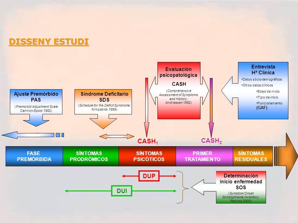 DISSENY ESTUDI FASE PREMÓRBIDA DUI DUP SÍNTOMAS PRODRÓMICOS SÍNTOMAS PSICÓTICOS PRIMER TRATAMIENTO SÍNTOMAS RESIDUALES Ajuste Premórbido PAS (Premorbid Adjustment Scale, Cannon-Spoor 1982) Determinación inicio enfermedad SOS (Symptom Onset Schizophrenia Inventory, Perkins 2000) Síndrome Deficitario SDS (Schedule for the Deficit Syndrome, Kirkpatrick 1989) Evaluación psicopatológica CASH (Comprehensive Assessment of Symptoms and History, Andreasen 1992) Entrevista Hª Clínica Datos sócio-demogràficos Otros datos clínicos Edad de inicio Tipo de inicio Funcionamiento (GAF) CASH 1 CASH 2