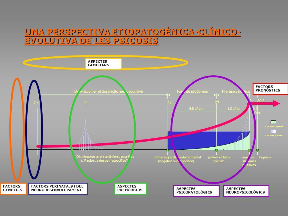 UNA PERSPECTIVA ETIOPATOGÈNICA-CLÍNICO- EVOLUTIVA DE LES PSICOSIS.