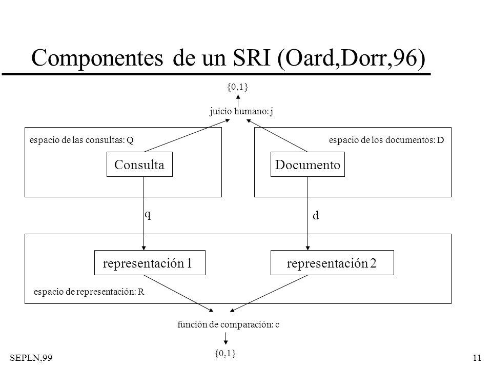 SEPLN,9911 Componentes de un SRI (Oard,Dorr,96) Consulta representación 2representación 1 Documento espacio de las consultas: Qespacio de los document
