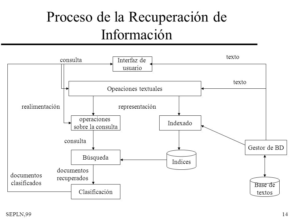 SEPLN,9914 Proceso de la Recuperación de Información Interfaz de usuario Opeaciones textuales Base de textos Gestor de BD texto consulta operaciones s