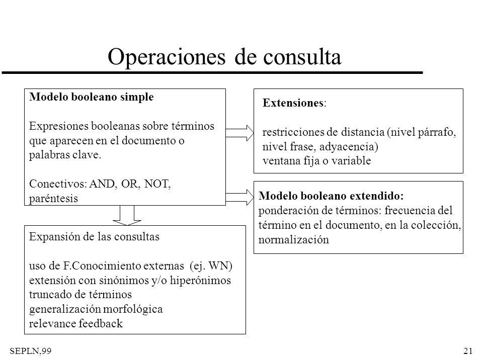 SEPLN,9921 Operaciones de consulta Modelo booleano simple Expresiones booleanas sobre términos que aparecen en el documento o palabras clave. Conectiv