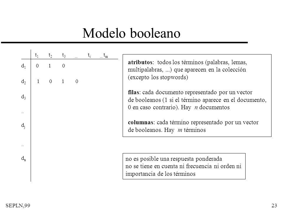 SEPLN,9923 Modelo booleano t 1 t 2 t 3... t i... t m d 1 0 1 0 d 2 1 0 1 0 d 3... d j... d n atributos: todos los términos (palabras, lemas, multipala