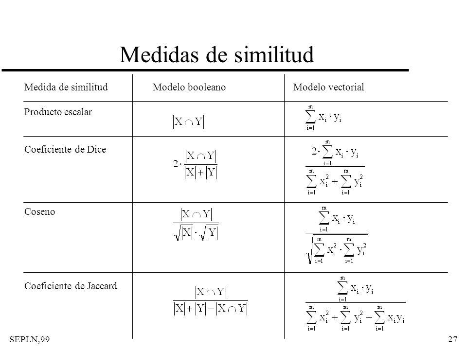 SEPLN,9927 Medidas de similitud Medida de similitud Producto escalar Coeficiente de Dice Coseno Coeficiente de Jaccard Modelo booleano Modelo vectoria