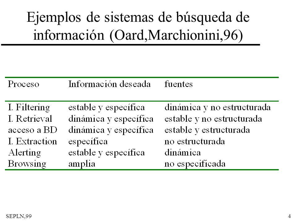 4 Ejemplos de sistemas de búsqueda de información (Oard,Marchionini,96)