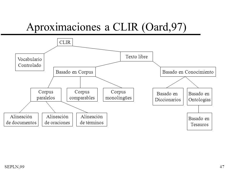 SEPLN,9947 Aproximaciones a CLIR (Oard,97) CLIR Vocabulario Controlado Texto libre Basado en CorpusBasado en Conocimiento Basado en Ontologías Basado