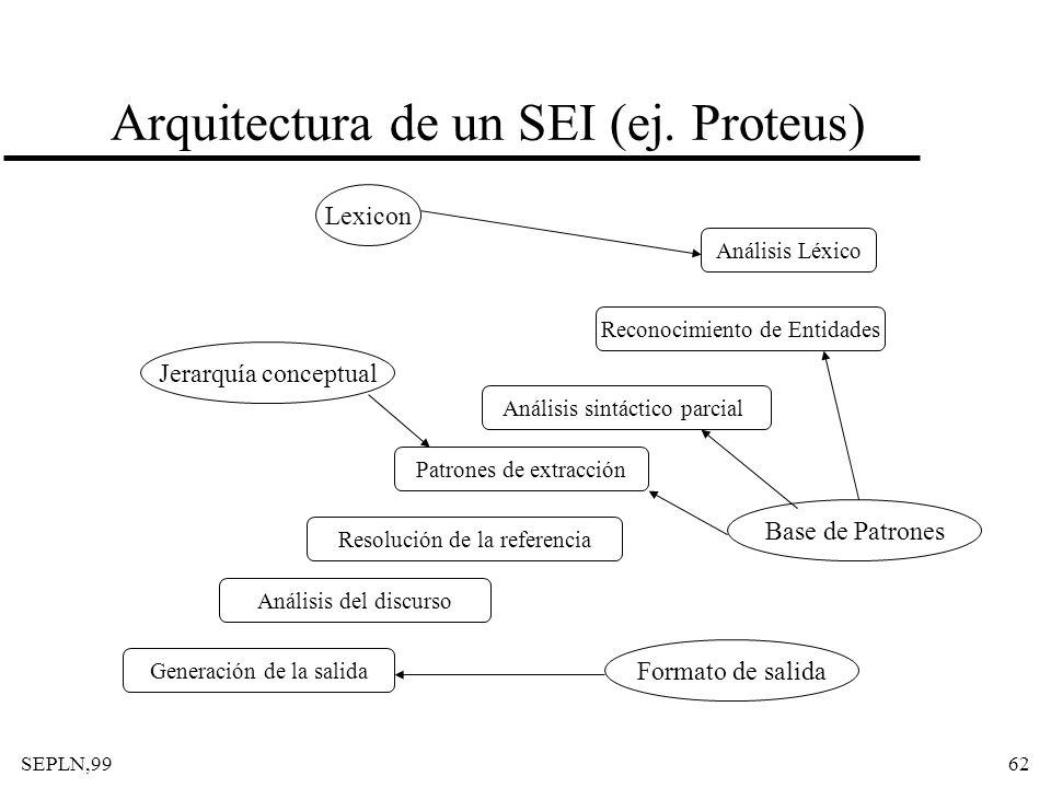 SEPLN,9962 Arquitectura de un SEI (ej. Proteus) Análisis Léxico Reconocimiento de Entidades Análisis sintáctico parcial Patrones de extracción Resoluc