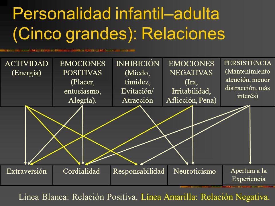 Conducta Infantil (8-10 años) y Nivel laboral de Adulto (40 años) EDUCACIÓN (Nivel educativo alcanzado) NIVEL LABORAL (+ Estatus laboral, + Dinero, +