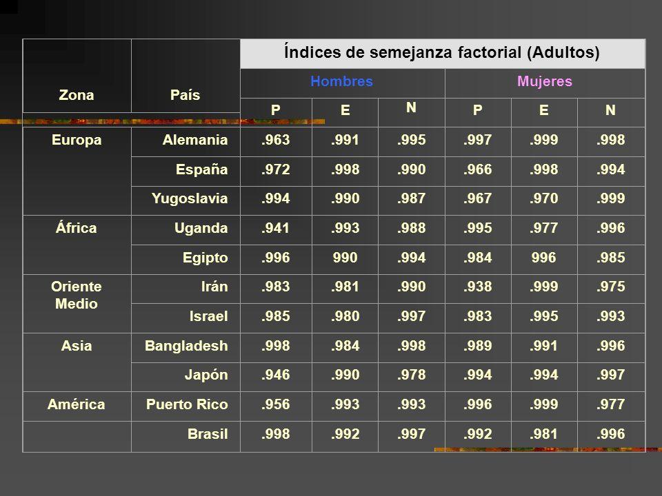 Zona País Índices de semejanza factorial (Adultos) HombresMujeres PE N PEN EuropaAlemania.963.991.995.997.999.998 España.972.998.990.966.998.994 Yugos