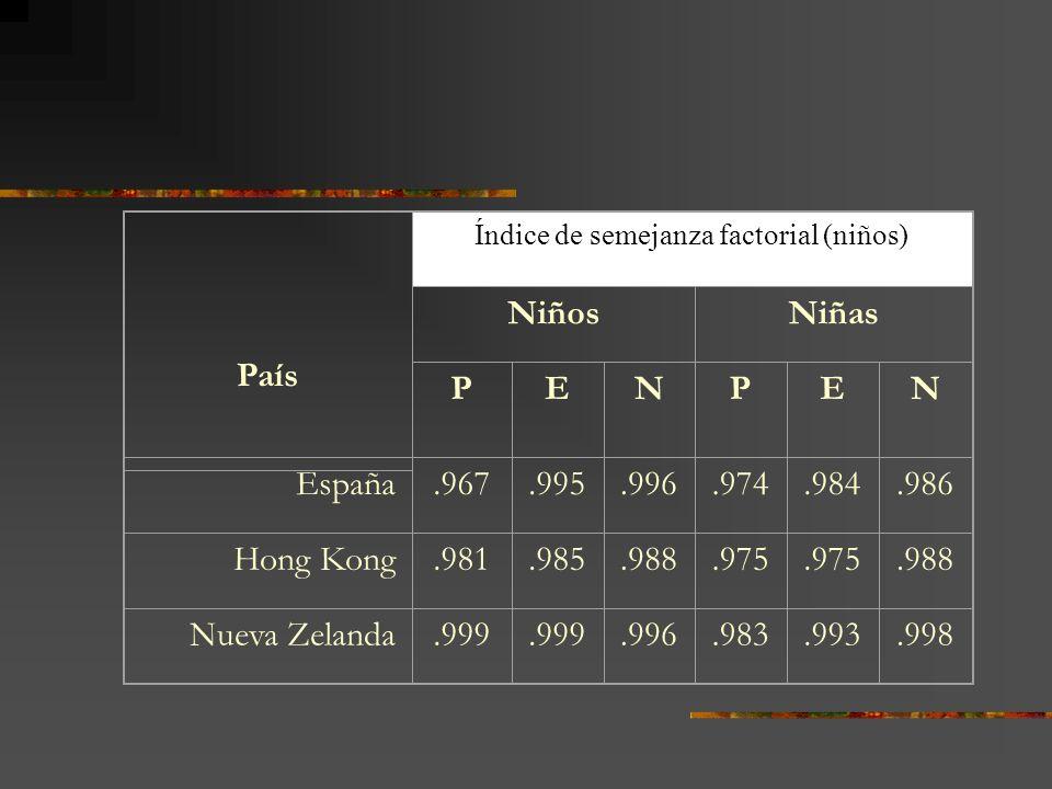País Índice de semejanza factorial (niños) NiñosNiñas PENPEN España.967.995.996.974.984.986 Hong Kong.981.985.988.975.988 Nueva Zelanda.999.996.983.99