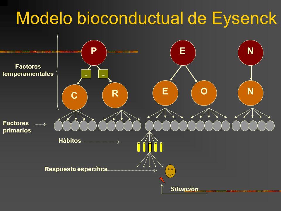Modelo bioconductual de Eysenck PEN R C -- NOE Respuesta específica Hábitos Factores primarios Situación Factores temperamentales