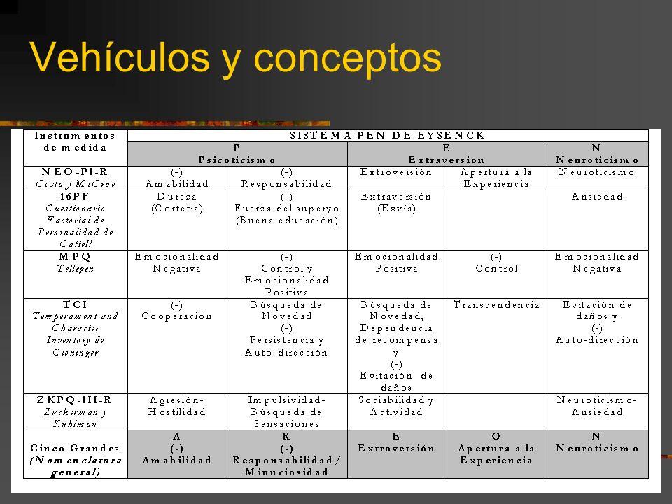 Consistencia Modo organizado de comportarse en distintas situaciones PRINCIPIO DE AGREGACIÓN