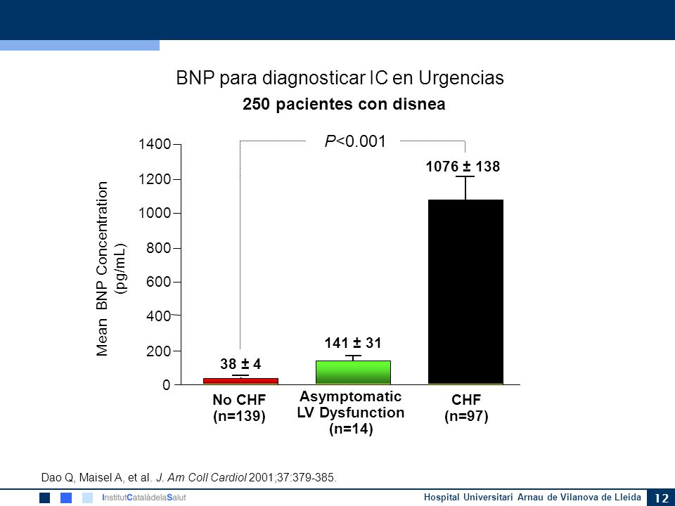 Hospital Universitari Arnau de Vilanova de Lleida 12 BNP para diagnosticar IC en Urgencias Mean BNP Concentration (pg/mL) Asymptomatic LV Dysfunction