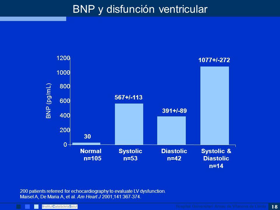 Hospital Universitari Arnau de Vilanova de Lleida 18 30 567+/-113 391+/-89 1077+/-272 0 200 400 600 800 1000 1200 BNP (pg/mL) Normal n=105 Systolic n=