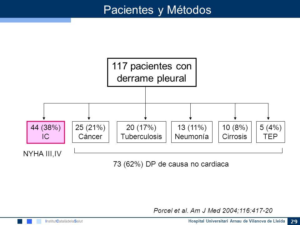 Hospital Universitari Arnau de Vilanova de Lleida 29 Pacientes y Métodos 117 pacientes con derrame pleural 44 (38%) IC 25 (21%) Cáncer 20 (17%) Tuberc