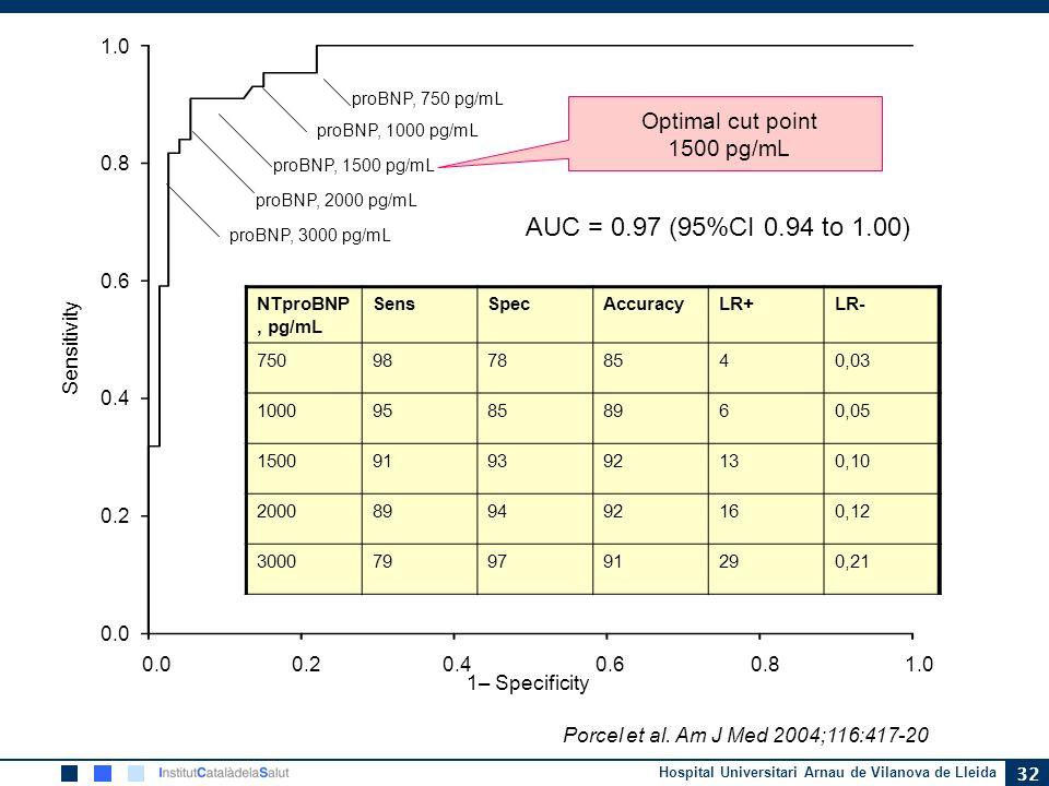Hospital Universitari Arnau de Vilanova de Lleida 32 1.0 0.8 0.6 0.4 0.2 0.0 Sensitivity 0.0 0.2 0.4 0.6 0.8 1.0 1– Specificity proBNP, 750 pg/mL proB