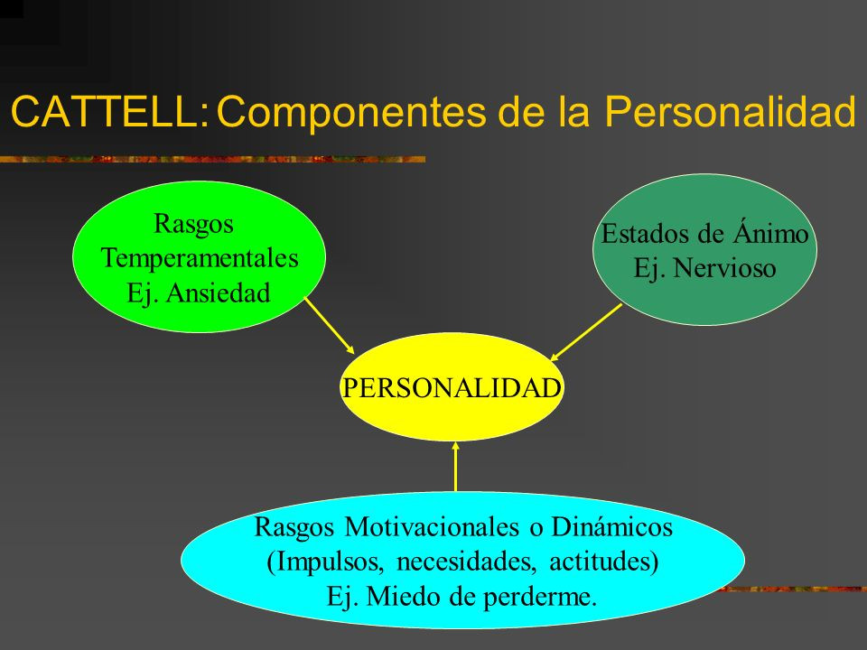 CATTELL: Componentes de la Personalidad PERSONALIDAD Rasgos Temperamentales Ej. Ansiedad Estados de Ánimo Ej. Nervioso Rasgos Motivacionales o Dinámic