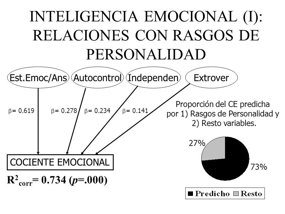 Personalidad e Inteligencia: ¿Correlacionan? 0 Excepto con Apertura a la Experiencia, aunque: -Correlaciones menores de.4 -Correlaciones más altas con