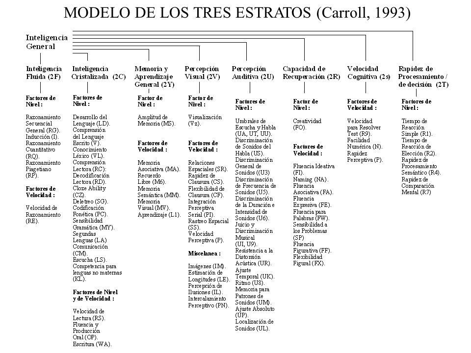 Estructura de la Inteligencia: Modelo de los Tres Estratos (Carroll, 1993) Reanálisis de 460 bases de datos (Aprox. 5.000.000 de personas de 22 países