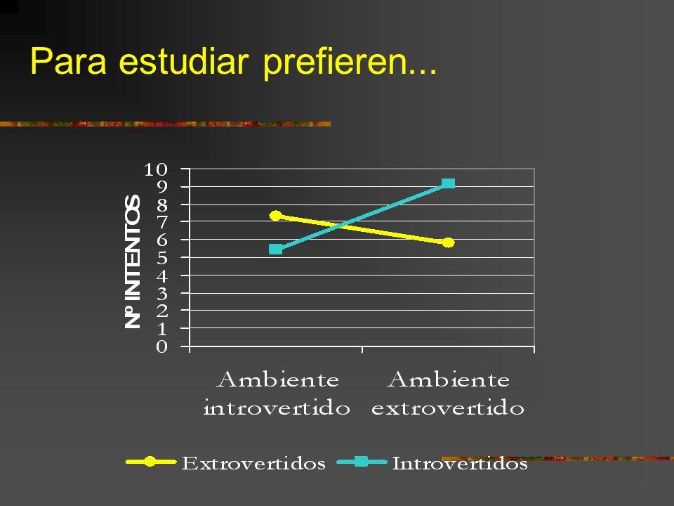 Tema 7. Cognición y Personalidad TEMAS A TRATAR: - E/I y ambientes de estudio.
