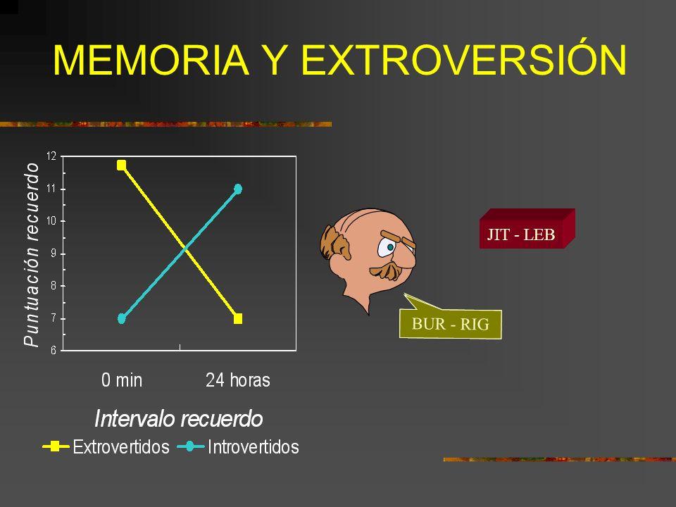 SUSCEPTIBILIDAD A LA DISTRACCIÓN Introvertidos más susceptibles a la distracción tanto en aprendizaje como en memoria inmediata (Memoria de trabajo o a corto plazo).