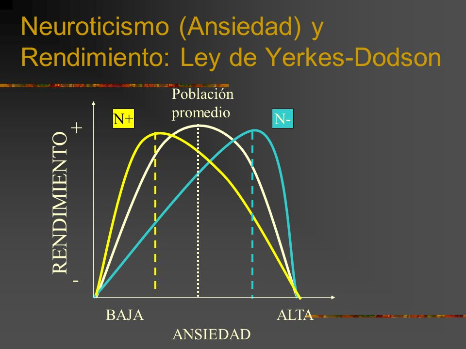Neuroticismo (Ansiedad) y Rendimiento: Ley de Yerkes-Dodson N+N- RENDIMIENTO + - ANSIEDAD BAJAALTA Población promedio