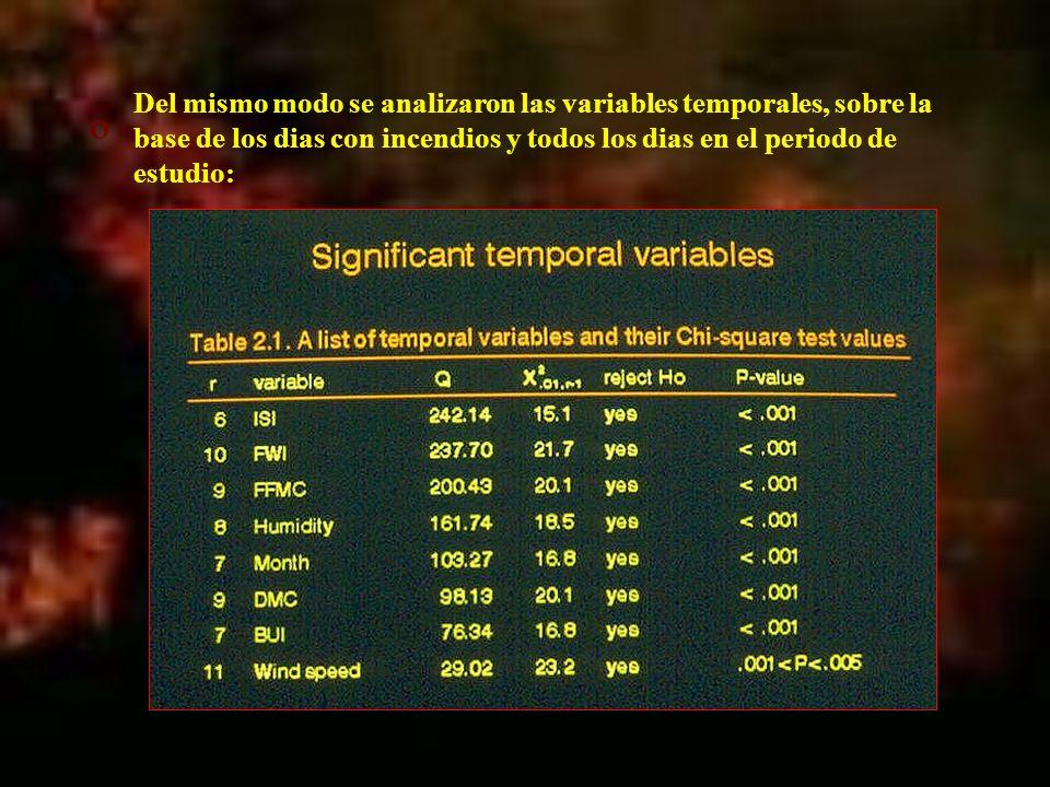 Del mismo modo se analizaron las variables temporales, sobre la base de los dias con incendios y todos los dias en el periodo de estudio: º