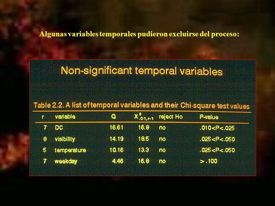 Algunas variables temporales pudieron excluirse del proceso: