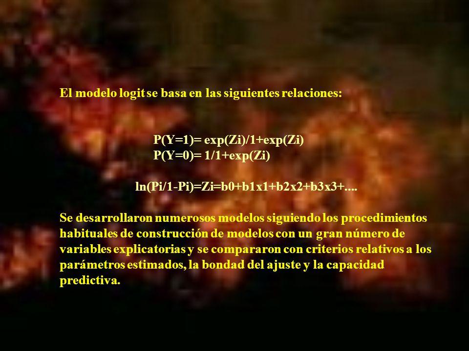 El modelo logit se basa en las siguientes relaciones: P(Y=1)= exp(Zi)/1+exp(Zi) P(Y=0)= 1/1+exp(Zi) ln(Pi/1-Pi)=Zi=b0+b1x1+b2x2+b3x3+.... Se desarroll