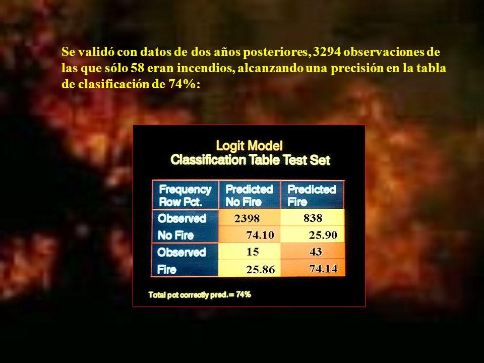 Se validó con datos de dos años posteriores, 3294 observaciones de las que sólo 58 eran incendios, alcanzando una precisión en la tabla de clasificaci