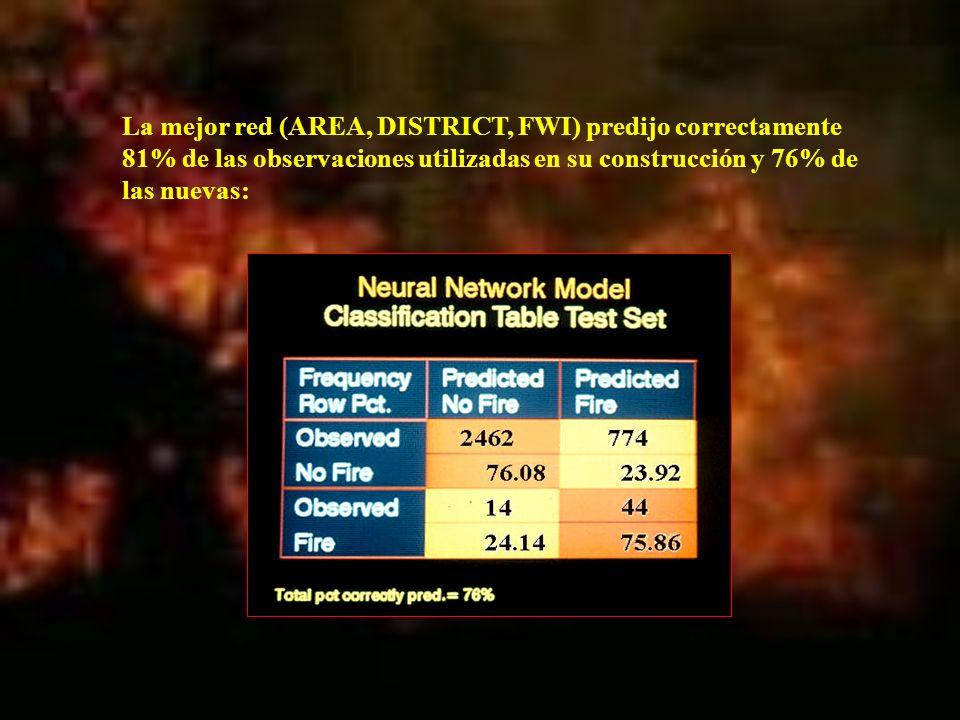 La mejor red (AREA, DISTRICT, FWI) predijo correctamente 81% de las observaciones utilizadas en su construcción y 76% de las nuevas:
