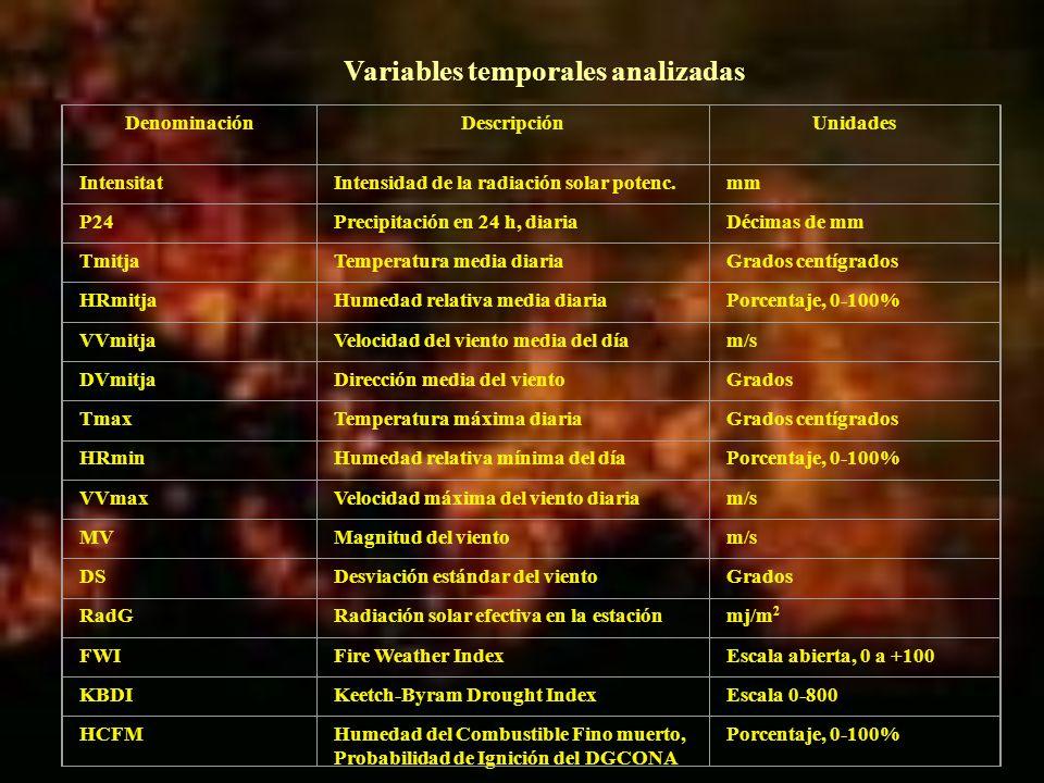 Variables temporales analizadas DenominaciónDescripciónUnidades IntensitatIntensidad de la radiación solar potenc.mm P24Precipitación en 24 h, diariaD