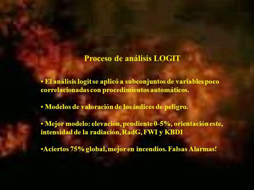 El análisis logit se aplicó a subconjuntos de variables poco correlacionadas con procedimientos automáticos. Modelos de valoración de los índices de p