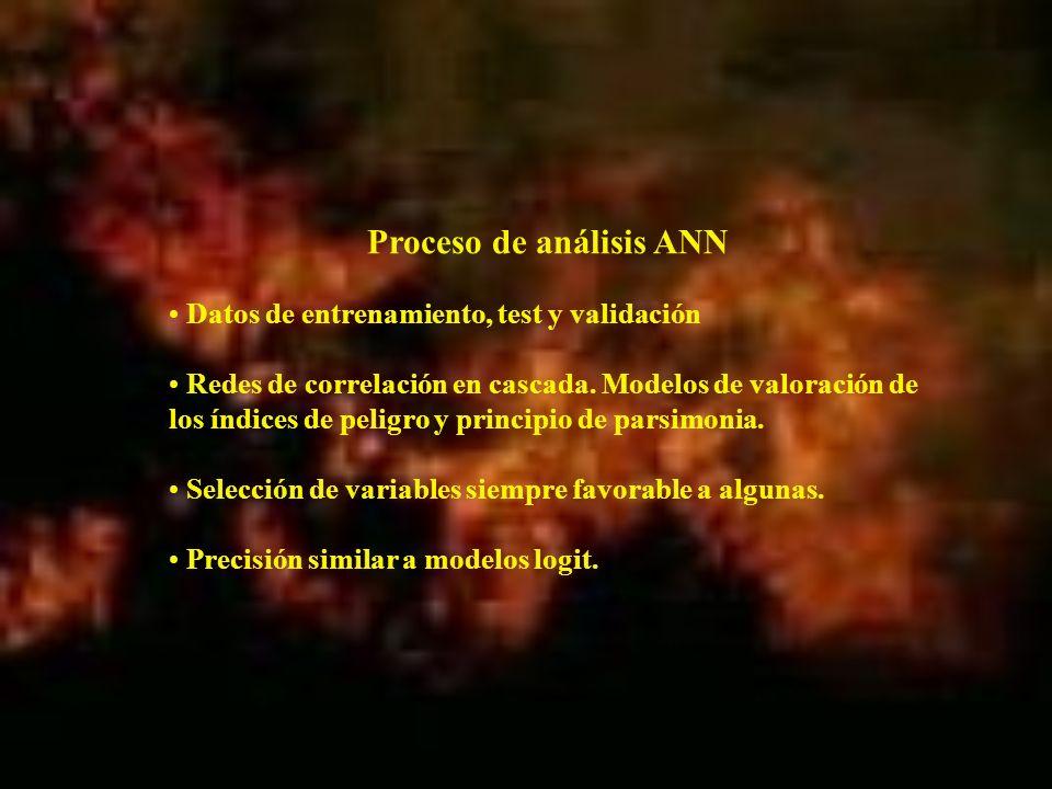 Datos de entrenamiento, test y validación Redes de correlación en cascada. Modelos de valoración de los índices de peligro y principio de parsimonia.