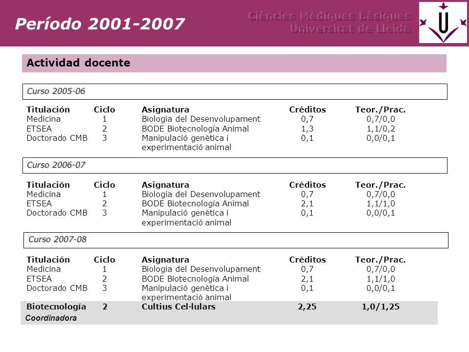 Coordinadora TitulaciónCicloAsignaturaCréditos Teor./Prac.