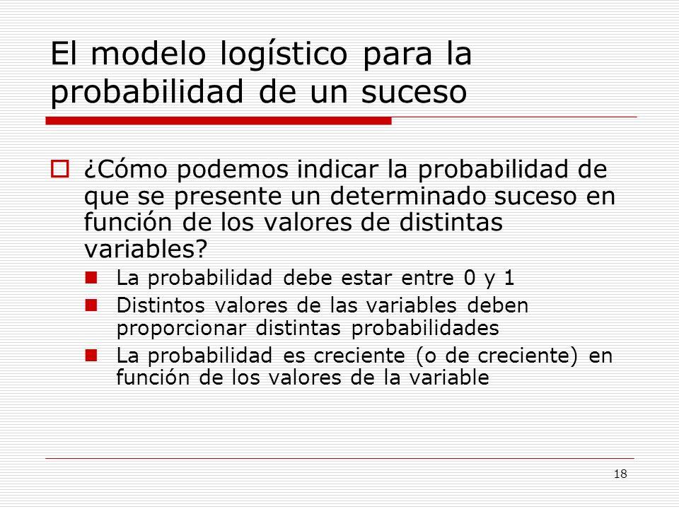 18 El modelo logístico para la probabilidad de un suceso ¿Cómo podemos indicar la probabilidad de que se presente un determinado suceso en función de