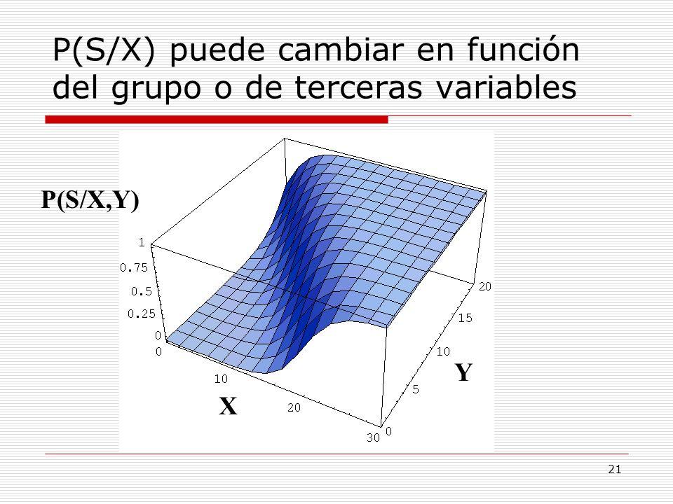 21 X Y P(S/X,Y) P(S/X) puede cambiar en función del grupo o de terceras variables