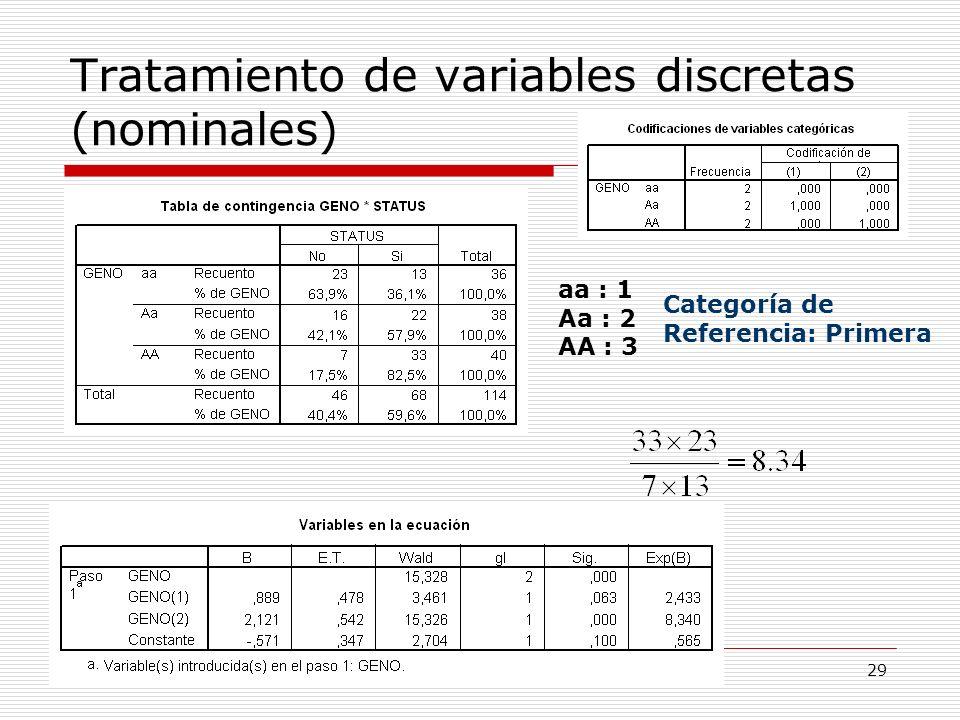 29 Tratamiento de variables discretas (nominales) aa : 1 Aa : 2 AA : 3 Categoría de Referencia: Primera