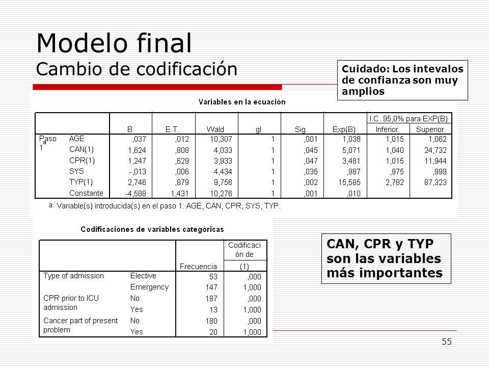 55 Modelo final Cambio de codificación CAN, CPR y TYP son las variables más importantes Cuidado: Los intevalos de confianza son muy amplios