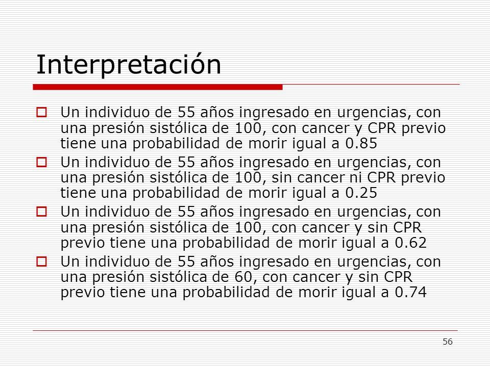 56 Interpretación Un individuo de 55 años ingresado en urgencias, con una presión sistólica de 100, con cancer y CPR previo tiene una probabilidad de