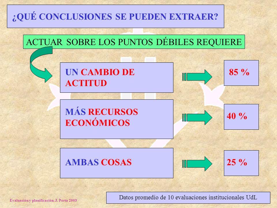 Evaluación y planificación. J. Porta 2003 ¿QUÉ CONCLUSIONES SE PUEDEN EXTRAER? MÁS RECURSOS ECONÓMICOS 40 % Datos promedio de 10 evaluaciones instituc