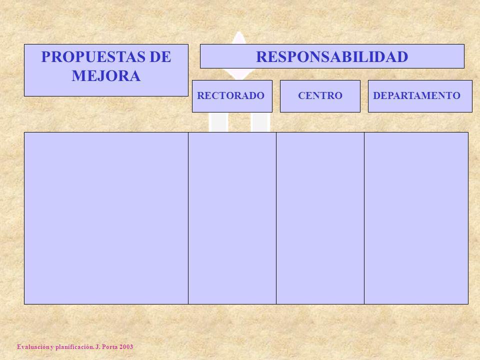 Evaluación y planificación. J. Porta 2003 PROPUESTAS DE MEJORA RESPONSABILIDAD RECTORADOCENTRODEPARTAMENTO
