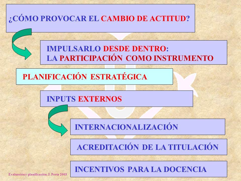 Evaluación y planificación. J. Porta 2003 ¿CÓMO PROVOCAR EL CAMBIO DE ACTITUD? INPUTS EXTERNOS INTERNACIONALIZACIÓN ACREDITACIÓN DE LA TITULACIÓN INCE
