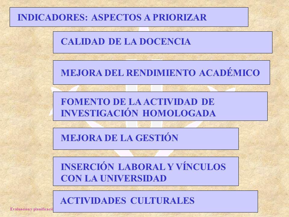 Evaluación y planificación. J. Porta 2003 INDICADORES: ASPECTOS A PRIORIZAR CALIDAD DE LA DOCENCIA MEJORA DEL RENDIMIENTO ACADÉMICO FOMENTO DE LA ACTI
