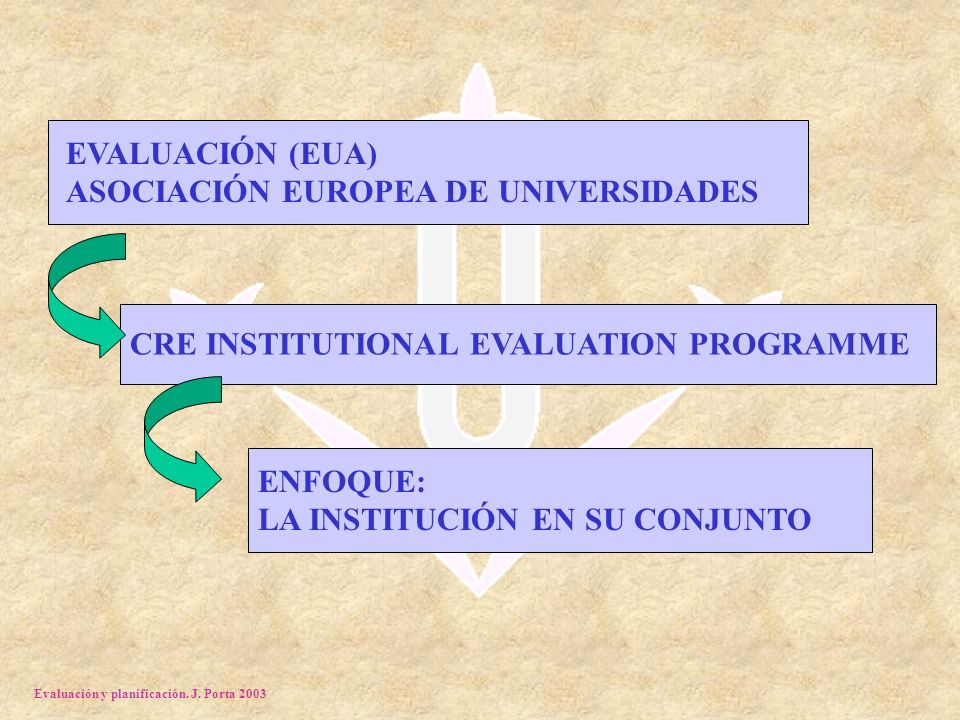 Evaluación y planificación. J. Porta 2003 EVALUACIÓN (EUA) ASOCIACIÓN EUROPEA DE UNIVERSIDADES CRE INSTITUTIONAL EVALUATION PROGRAMME ENFOQUE: LA INST