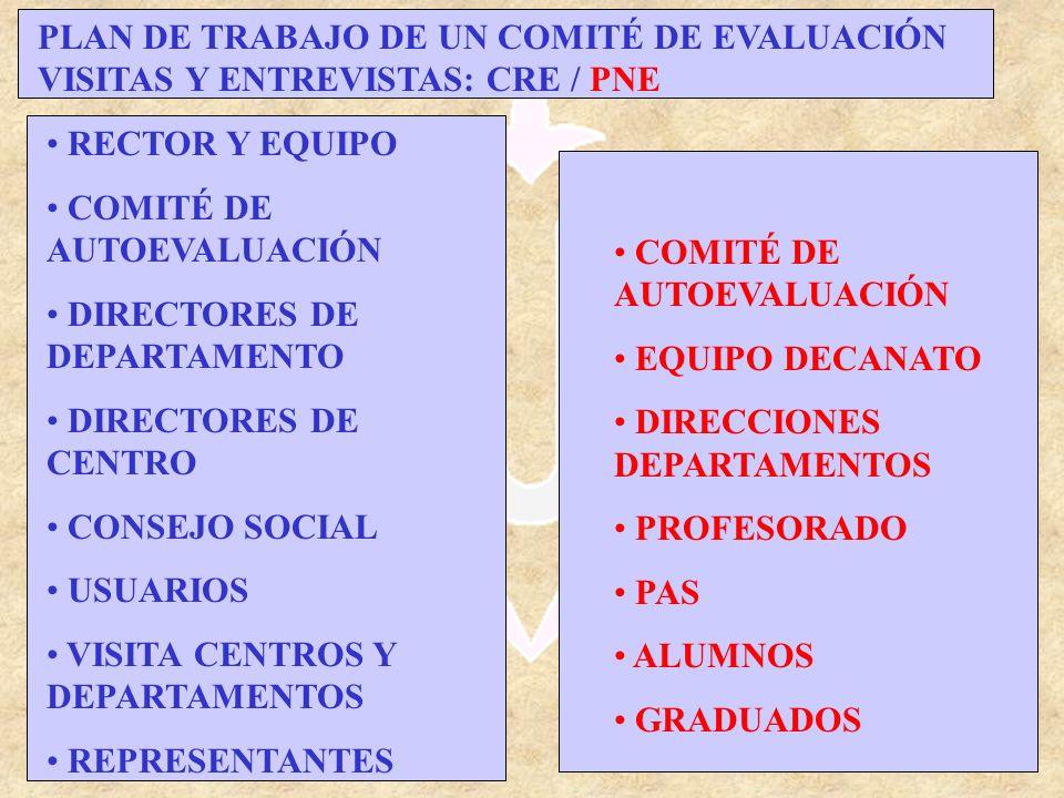 Evaluación y planificación. J. Porta 2003 PLAN DE TRABAJO DE UN COMITÉ DE EVALUACIÓN VISITAS Y ENTREVISTAS: CRE / PNE RECTOR Y EQUIPO COMITÉ DE AUTOEV